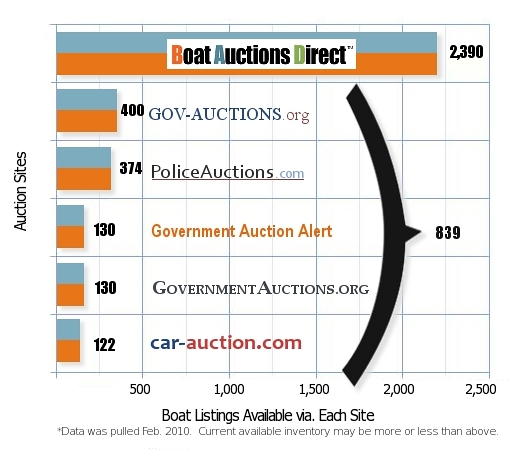 Boat Auction Listings Graph